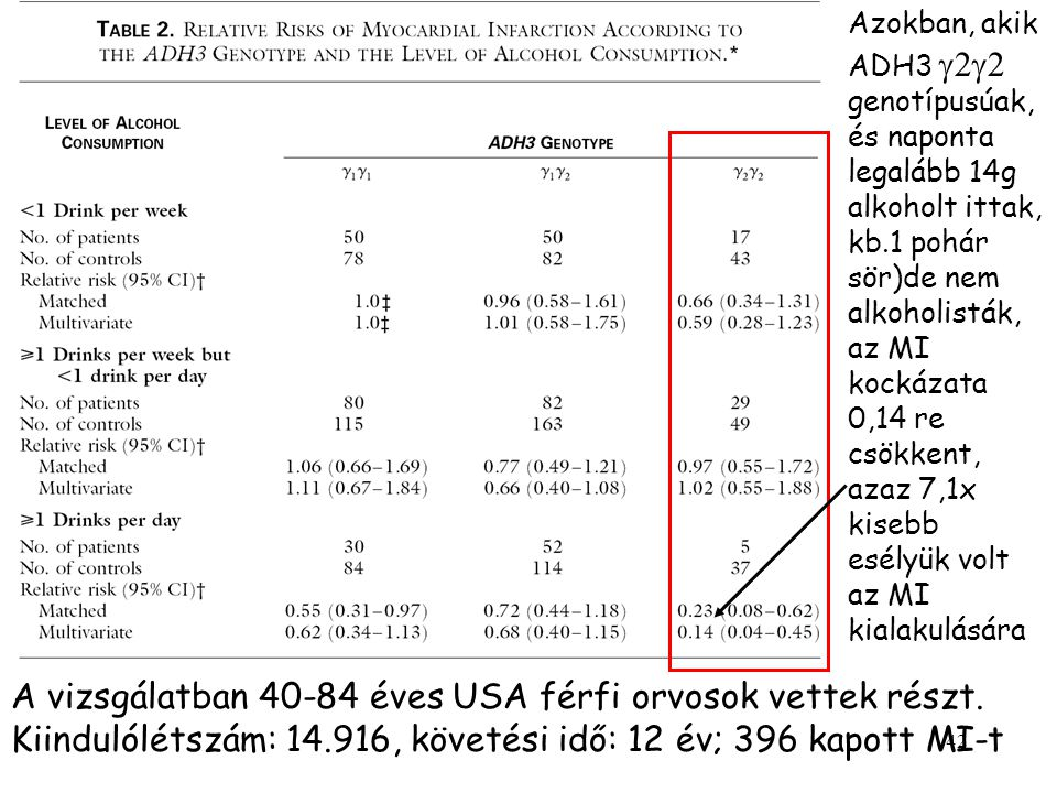 Azokban, akik ADH3 g2g2 genotípusúak, és naponta legalább 14g alkoholt ittak, kb.1 pohár sör)de nem alkoholisták, az MI kockázata 0,14 re csökkent, azaz 7,1x kisebb esélyük volt az MI kialakulására
