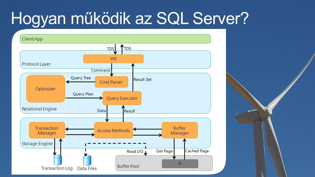 Hogyan működik az SQL Server