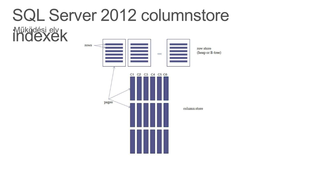SQL Server 2012 columnstore indexek