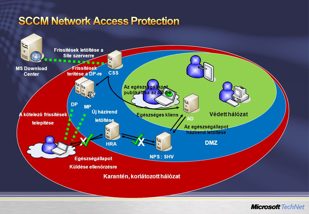 SCCM Network Access Protection