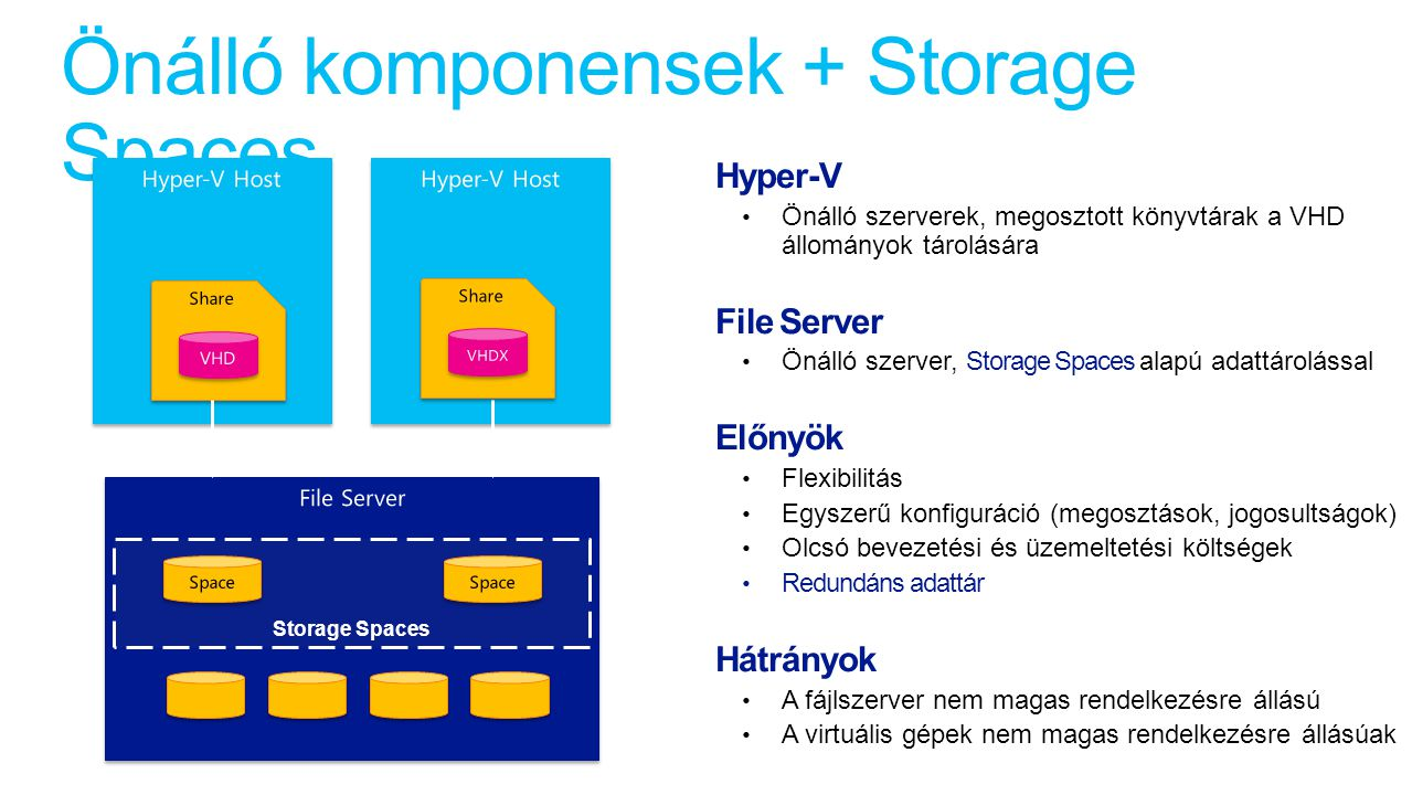 Önálló komponensek + Storage Spaces