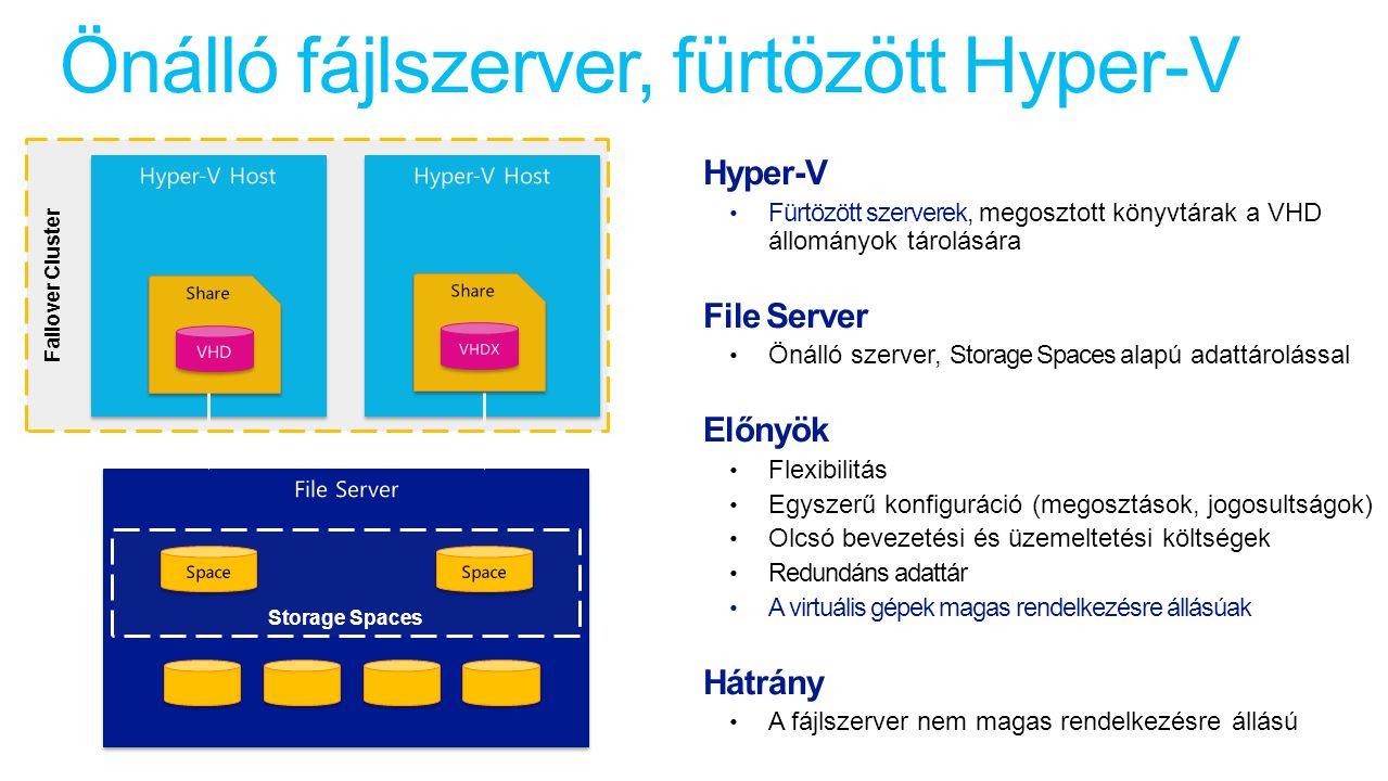Önálló fájlszerver, fürtözött Hyper-V