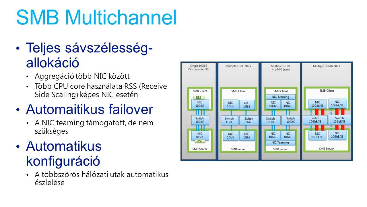 SMB Multichannel Teljes sávszélesség-allokáció Automaitikus failover