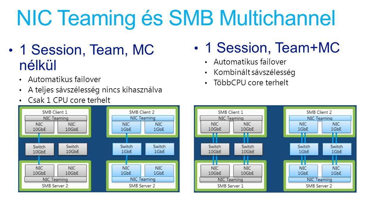 NIC Teaming és SMB Multichannel