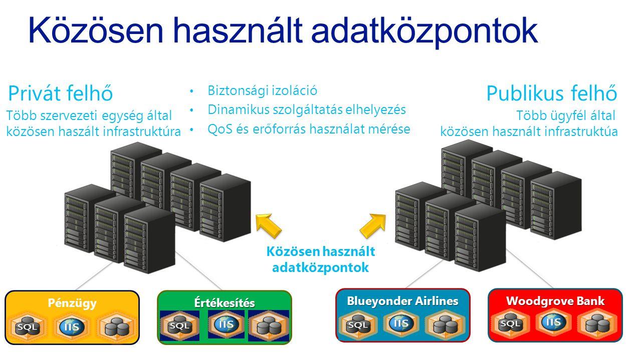 Közösen használt adatközpontok