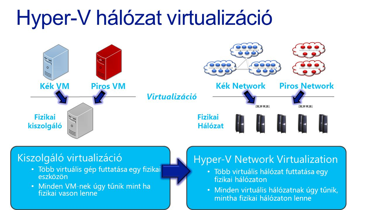 Hyper-V hálózat virtualizáció