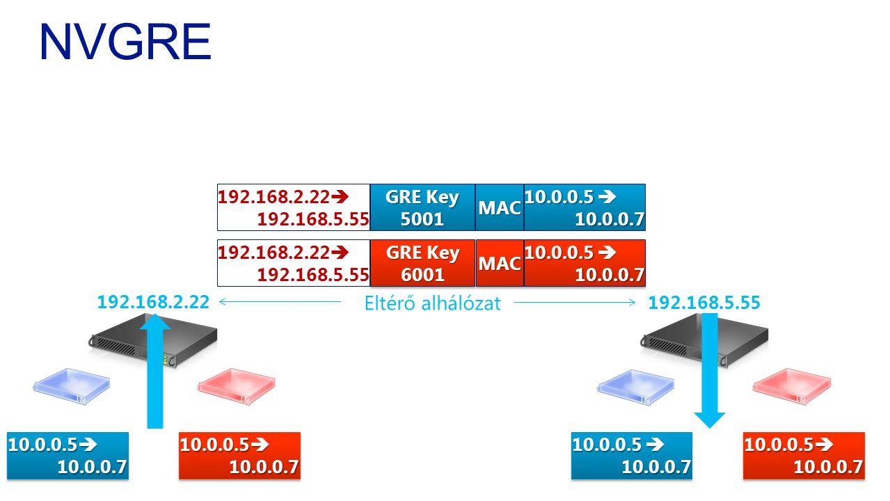 NVGRE Eltérő alhálózat 192.168.2.22 192.168.5.55 10.0.0.5  10.0.0.7