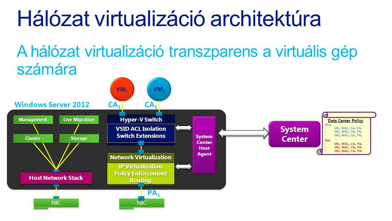 Hálózat virtualizáció architektúra