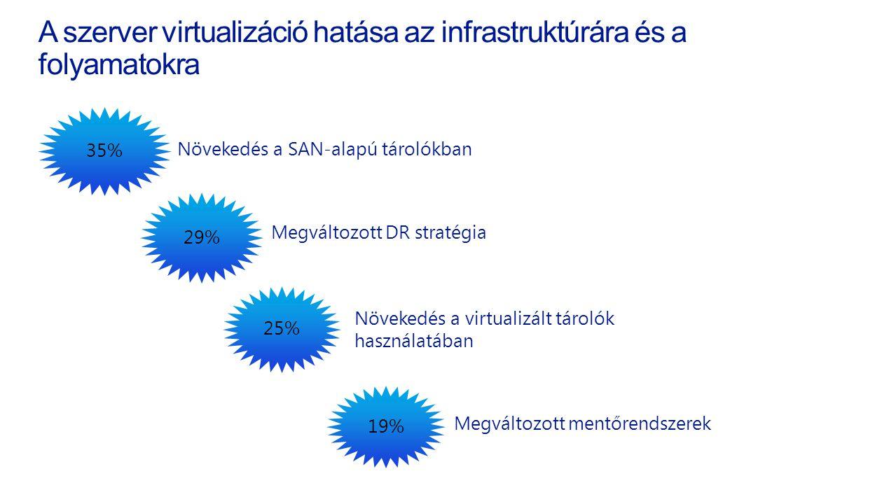A szerver virtualizáció hatása az infrastruktúrára és a folyamatokraés a folyamatokra