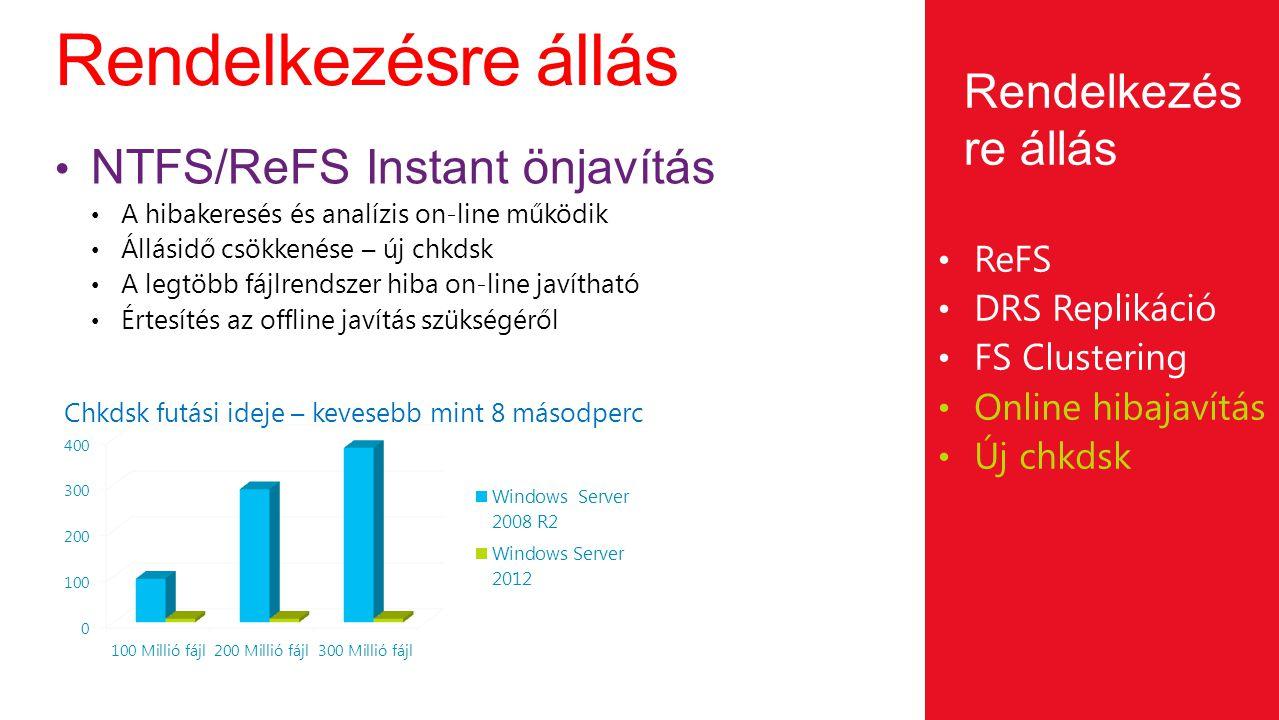Rendelkezésre állás Rendelkezésre állás NTFS/ReFS Instant önjavítás
