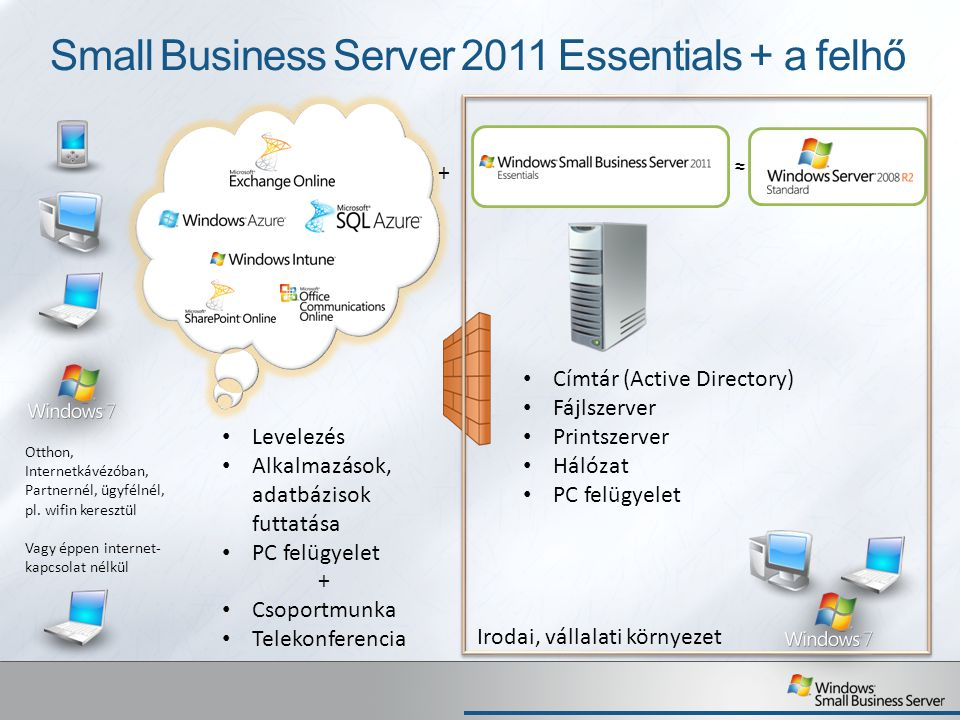 Small Business Server 2011 Essentials + a felhő