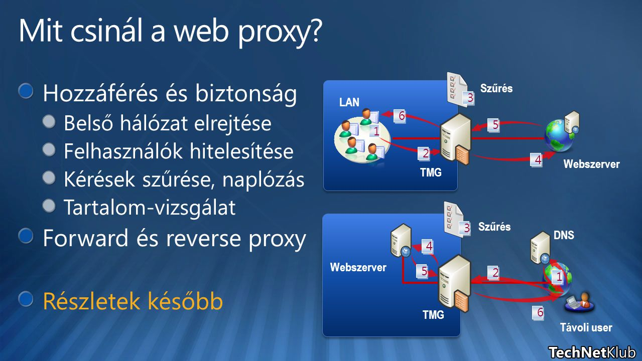 Mit csinál a web proxy Hozzáférés és biztonság