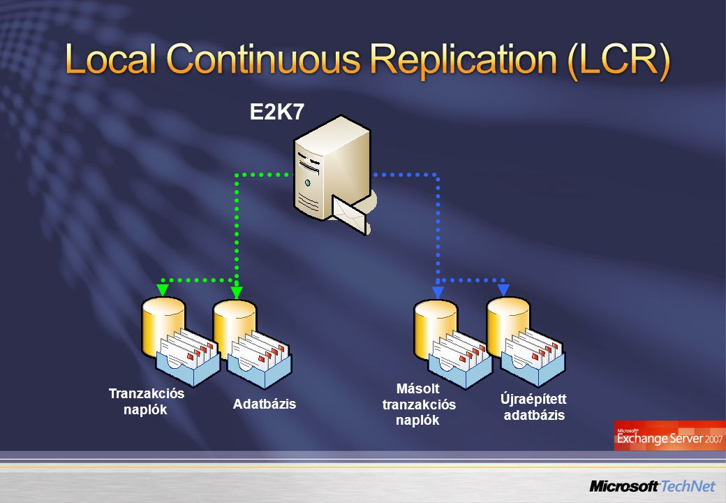 Local Continuous Replication (LCR)