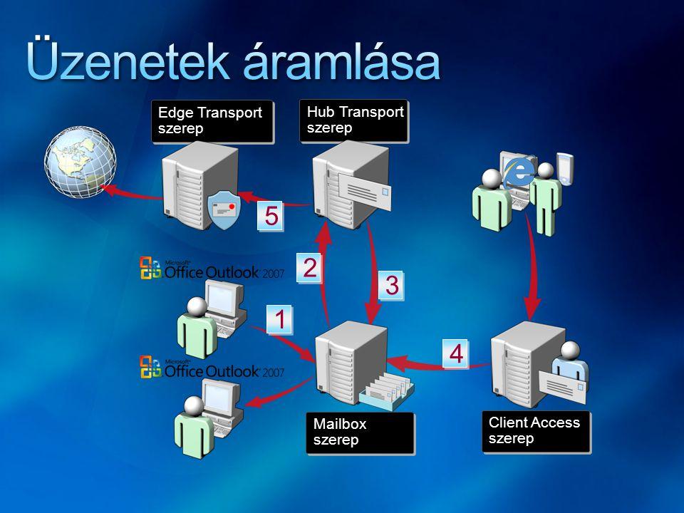 Üzenetek áramlása 5 2 3 1 4 Edge Transport Hub Transport szerep szerep