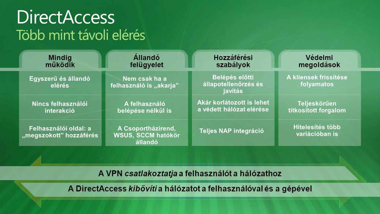 DirectAccess Több mint távoli elérés