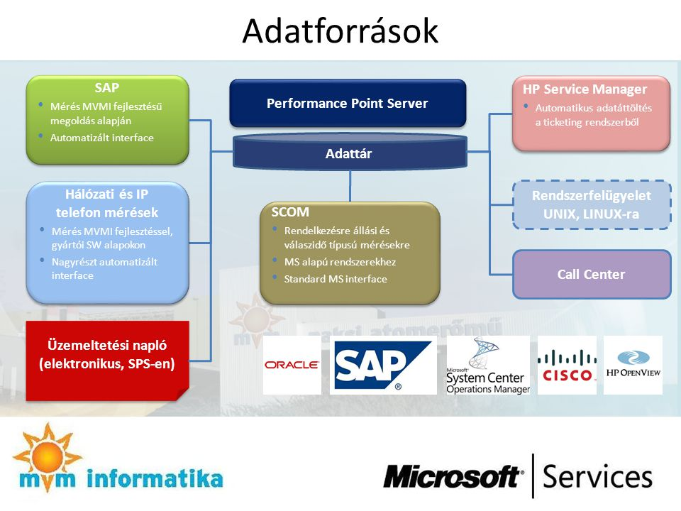 Adatforrások SAP HP Service Manager Performance Point Server Adattár