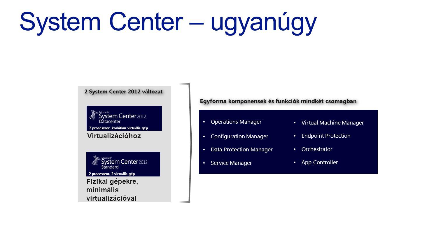 System Center – ugyanúgy
