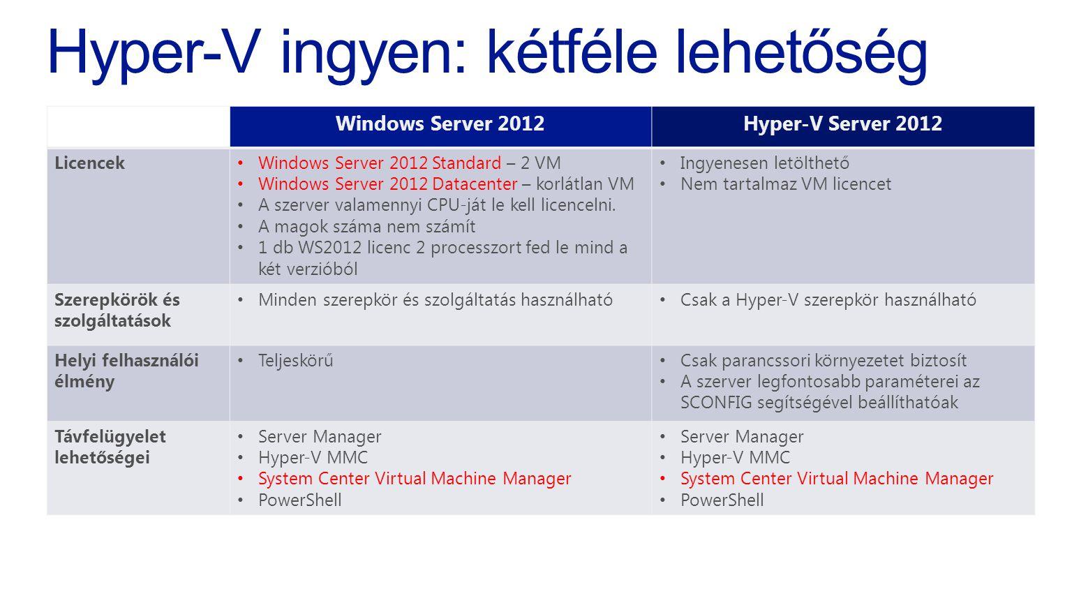 Hyper-V ingyen: kétféle lehetőség