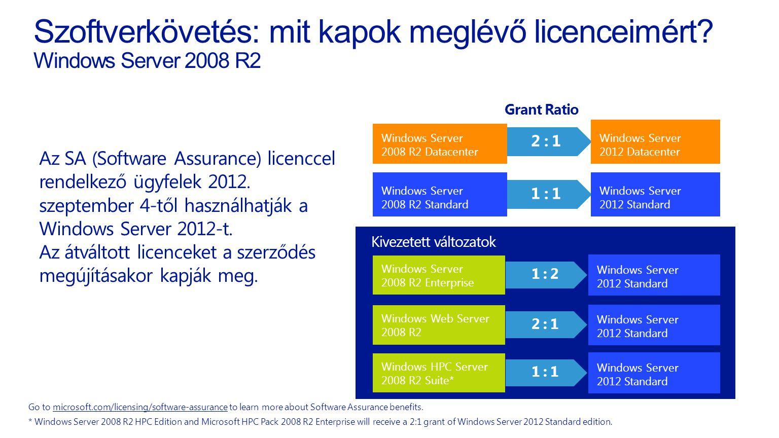 Szoftverkövetés: mit kapok meglévő licenceimért Windows Server 2008 R2
