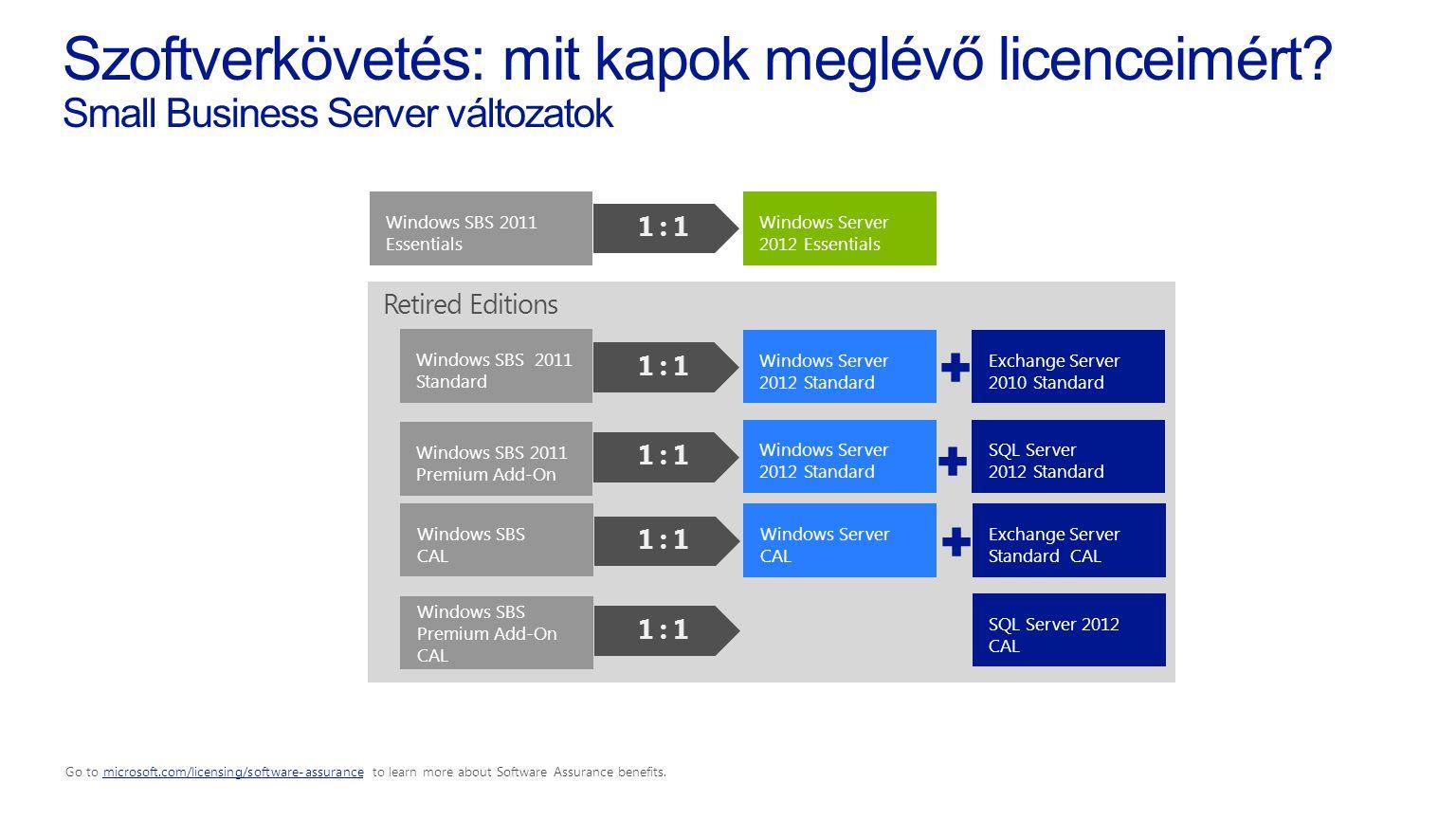 Szoftverkövetés: mit kapok meglévő licenceimért