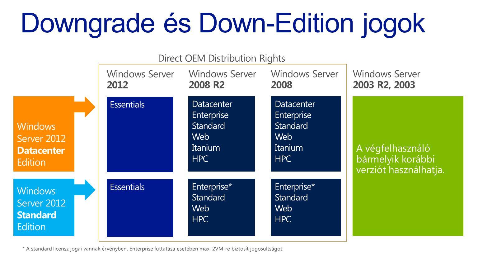 Downgrade és Down-Edition jogok