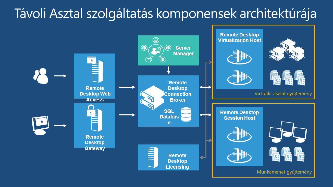 Távoli Asztal szolgáltatás komponensek architektúrája