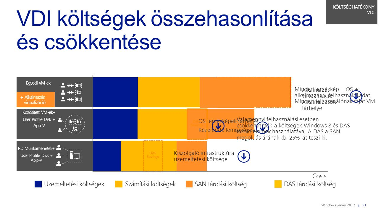 VDI költségek összehasonlítása és csökkentése