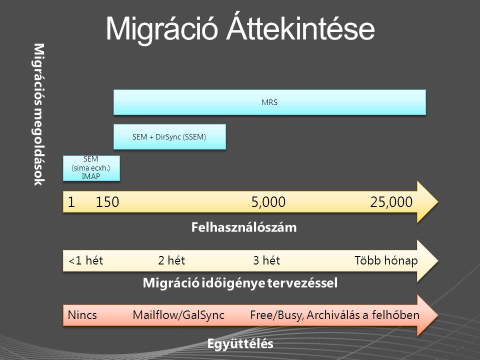 Migráció időigénye tervezéssel