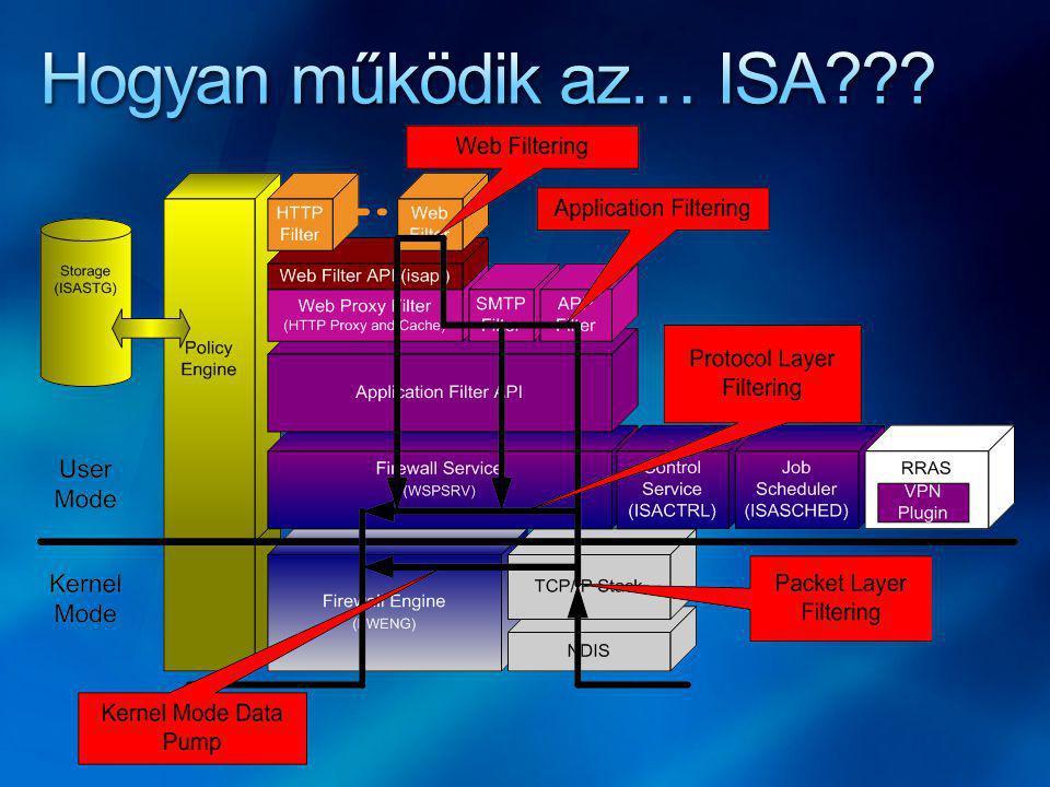 Hogyan működik az… ISA