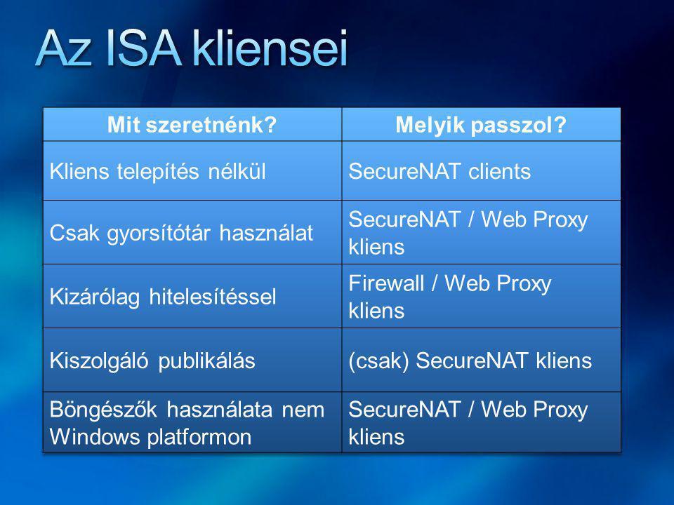 Az ISA kliensei Mit szeretnénk Melyik passzol
