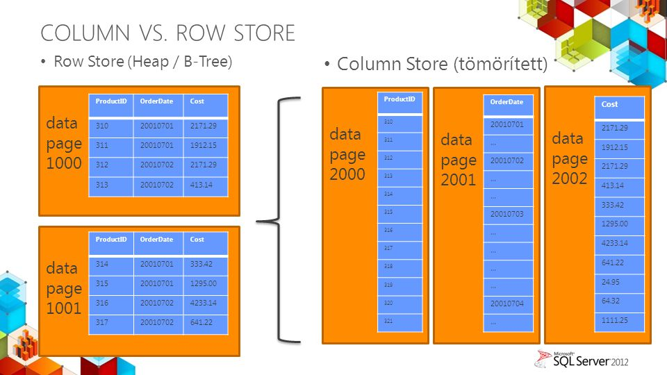 Column vs. Row Store Column Store (tömörített) data page data page