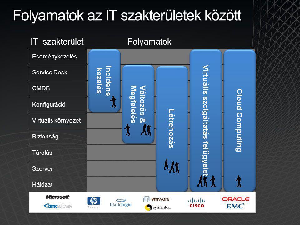 Folyamatok az IT szakterületek között