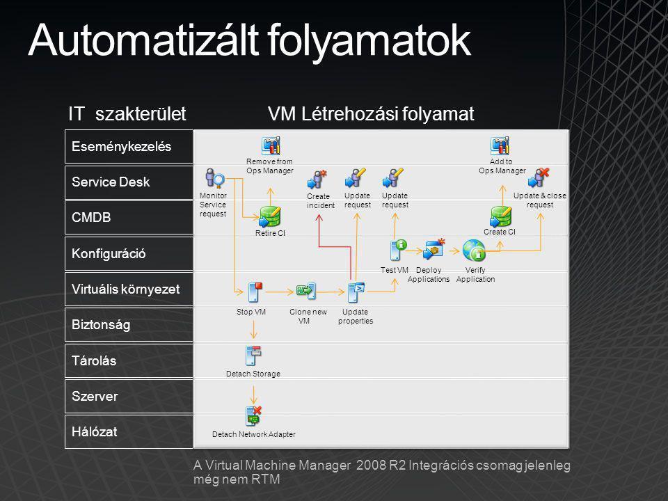 Automatizált folyamatok