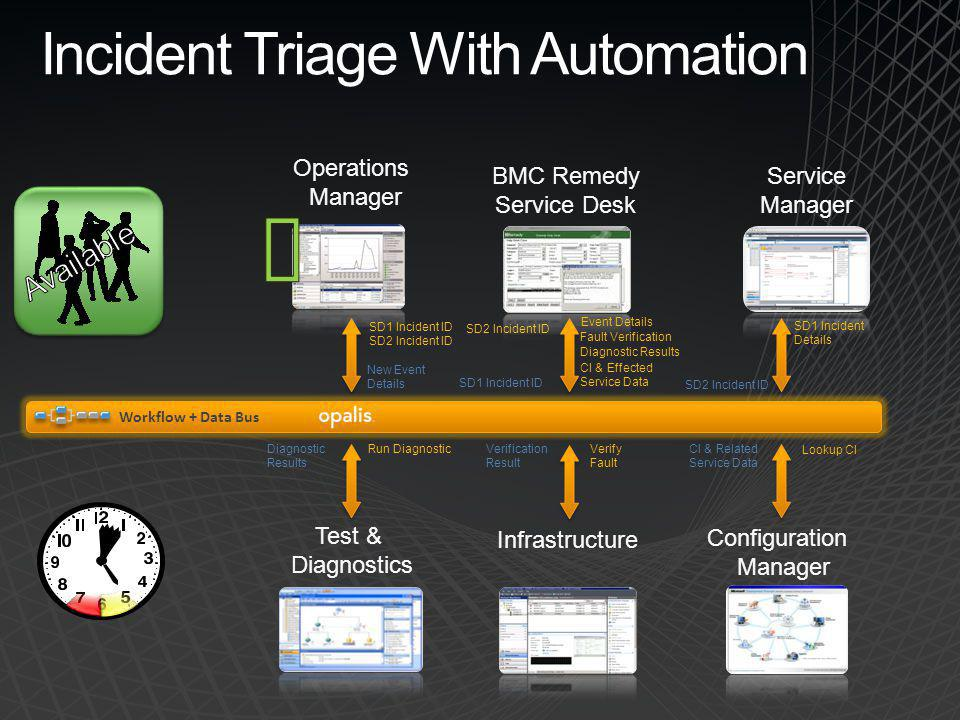 Incident Triage With Automation
