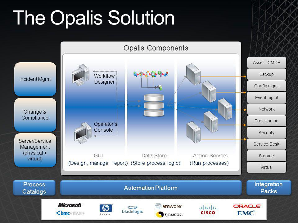 The Opalis Solution Opalis Components 11 Process Catalogs