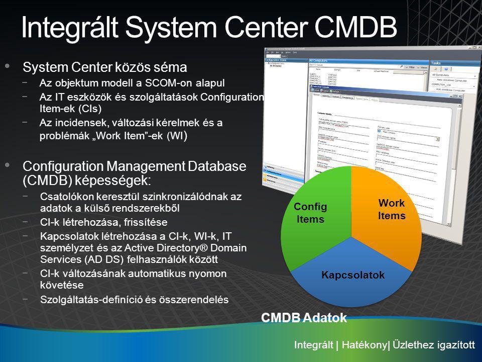 Integrált System Center CMDB