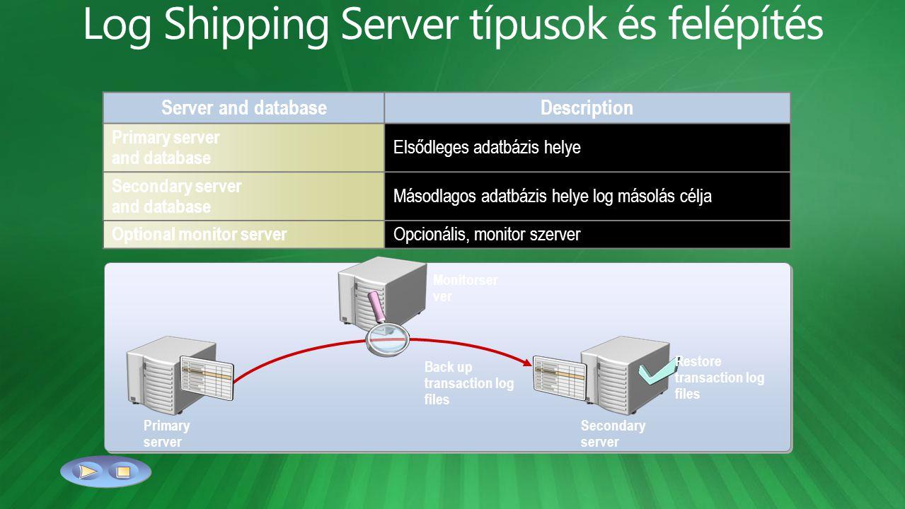 Log Shipping Server típusok és felépítés