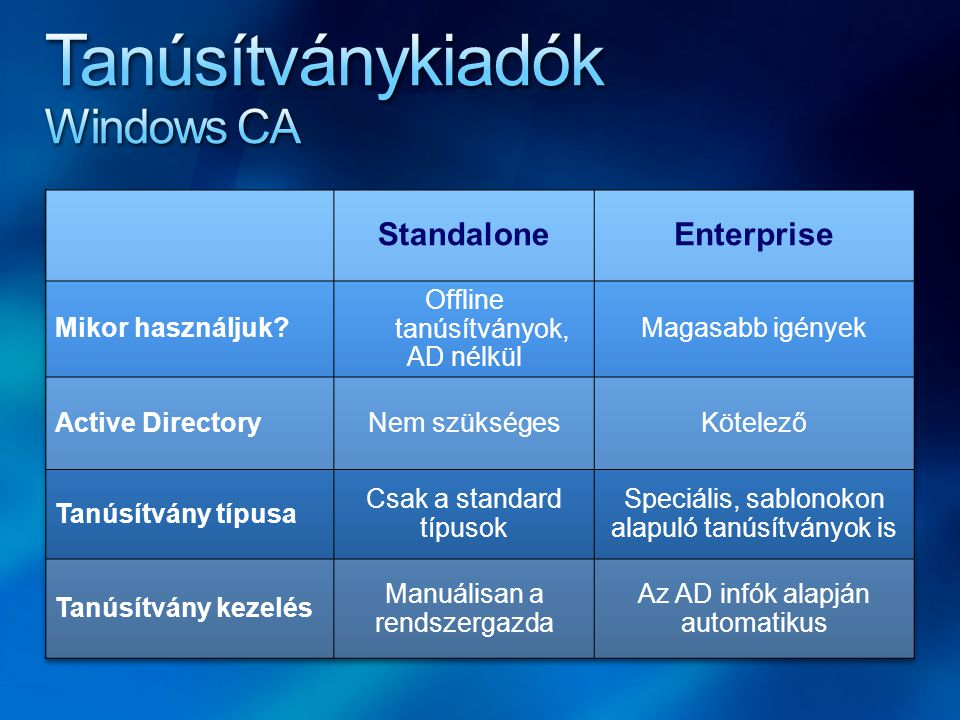Tanúsítványkiadók Windows CA