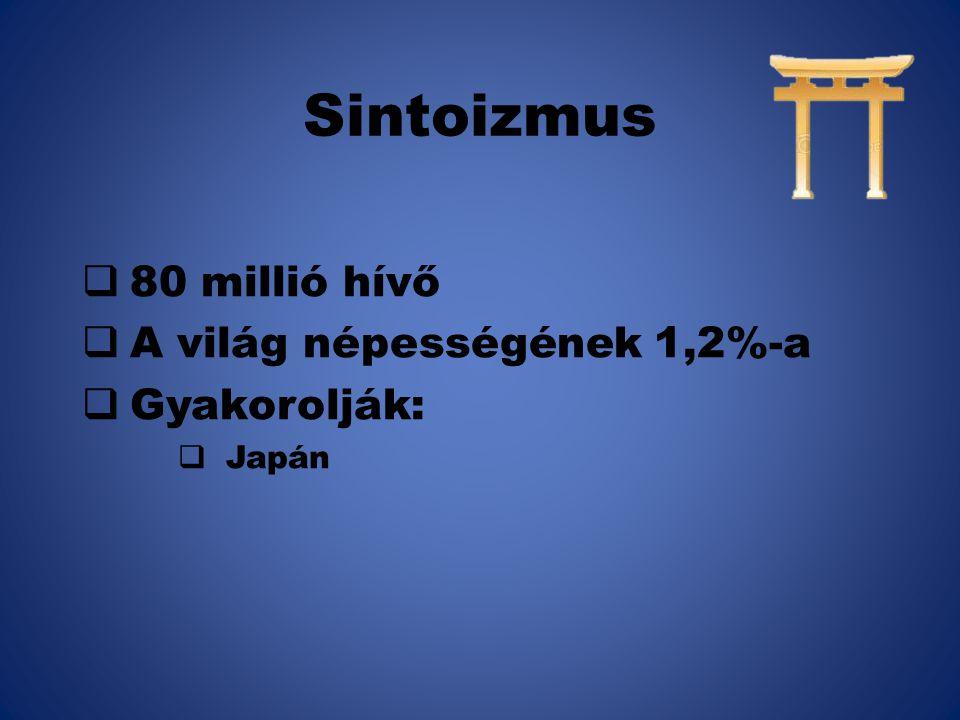 80 millió hívő A világ népességének 1,2%-a Gyakorolják: Japán