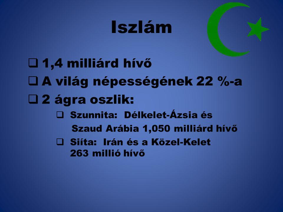 Iszlám 1,4 milliárd hívő A világ népességének 22 %-a 2 ágra oszlik: