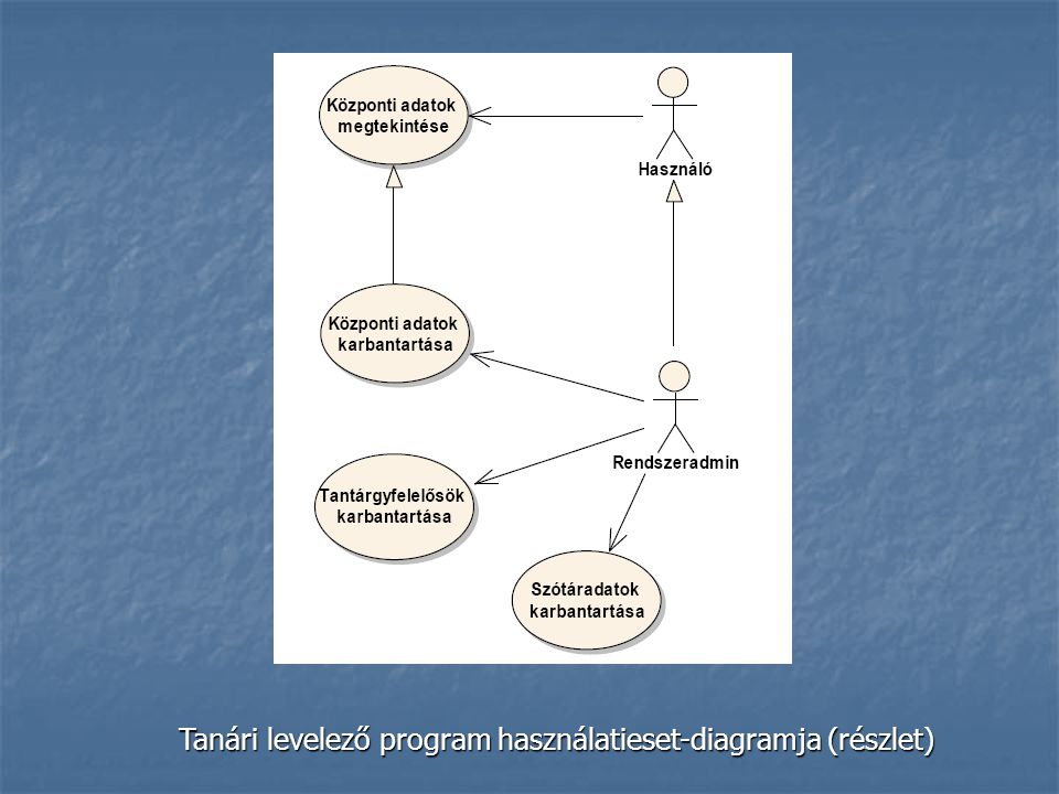 Tanári levelező program használatieset-diagramja (részlet)