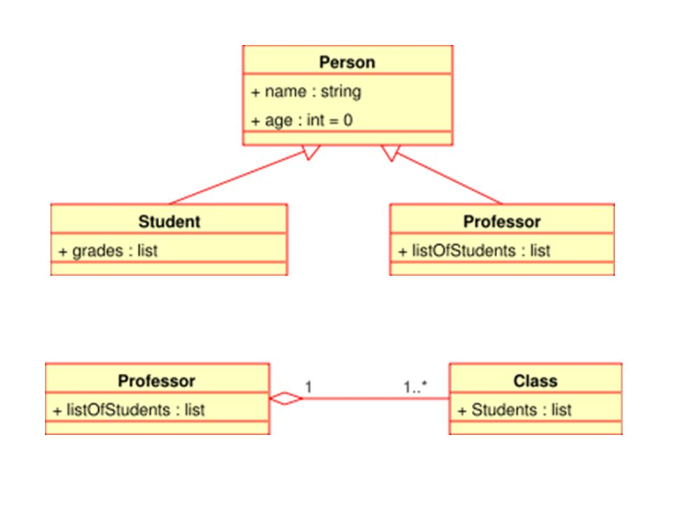 Class diagram showing generalization between one superclass and two subclasses