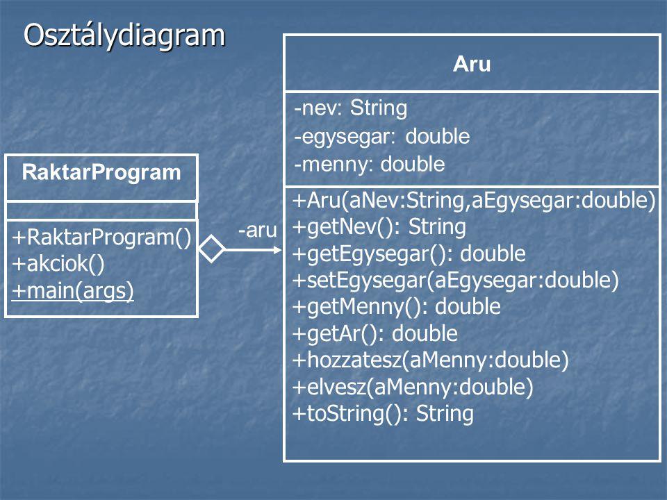Osztálydiagram Aru -nev: String -egysegar: double -menny: double
