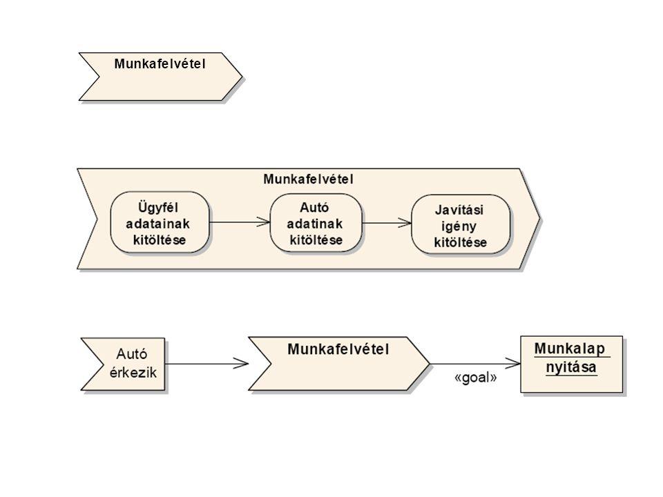 A folyamat bal oldalán általában egy küldő esemény van (ez indítja el a folyamatot), jobb oldalán pedig egy kimenet (ezt produkálja a folyamat, vagy ez a célja a folyamatnak)