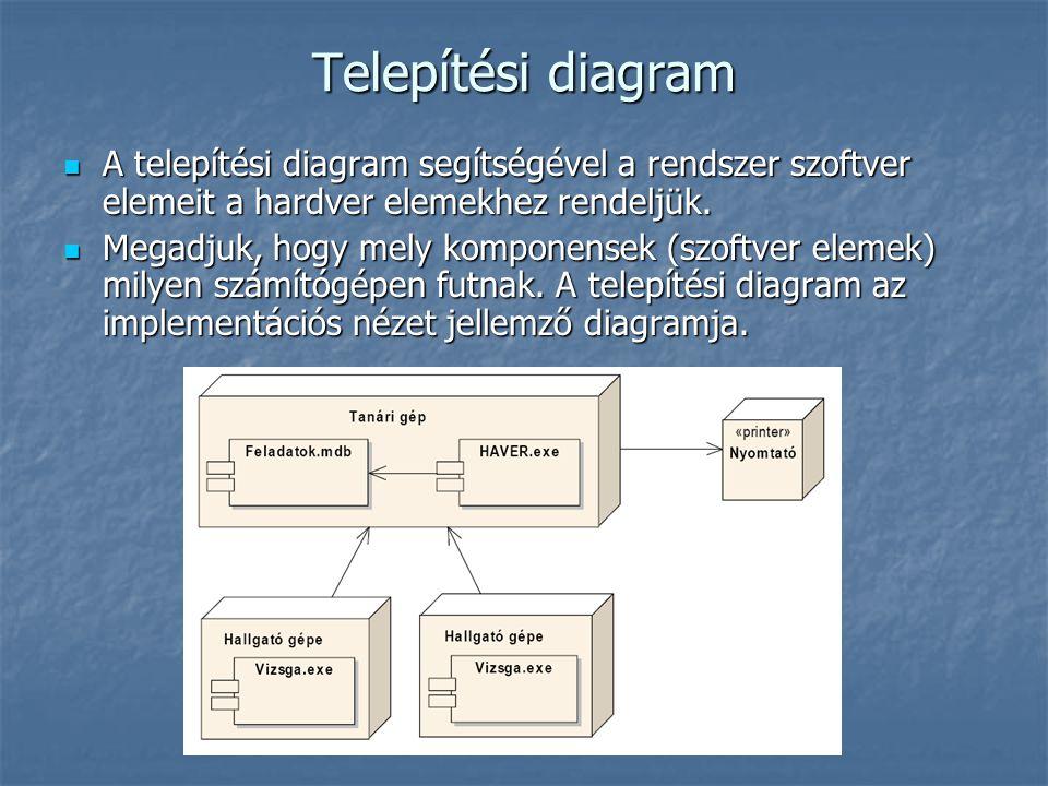 Telepítési diagram A telepítési diagram segítségével a rendszer szoftver elemeit a hardver elemekhez rendeljük.