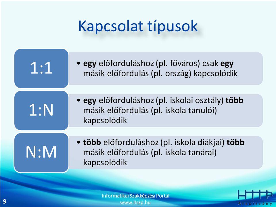 1:1 1:N N:M Kapcsolat típusok