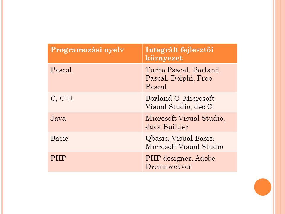Programozási nyelv Integrált fejlesztői környezet. Pascal. Turbo Pascal, Borland Pascal, Delphi, Free Pascal.