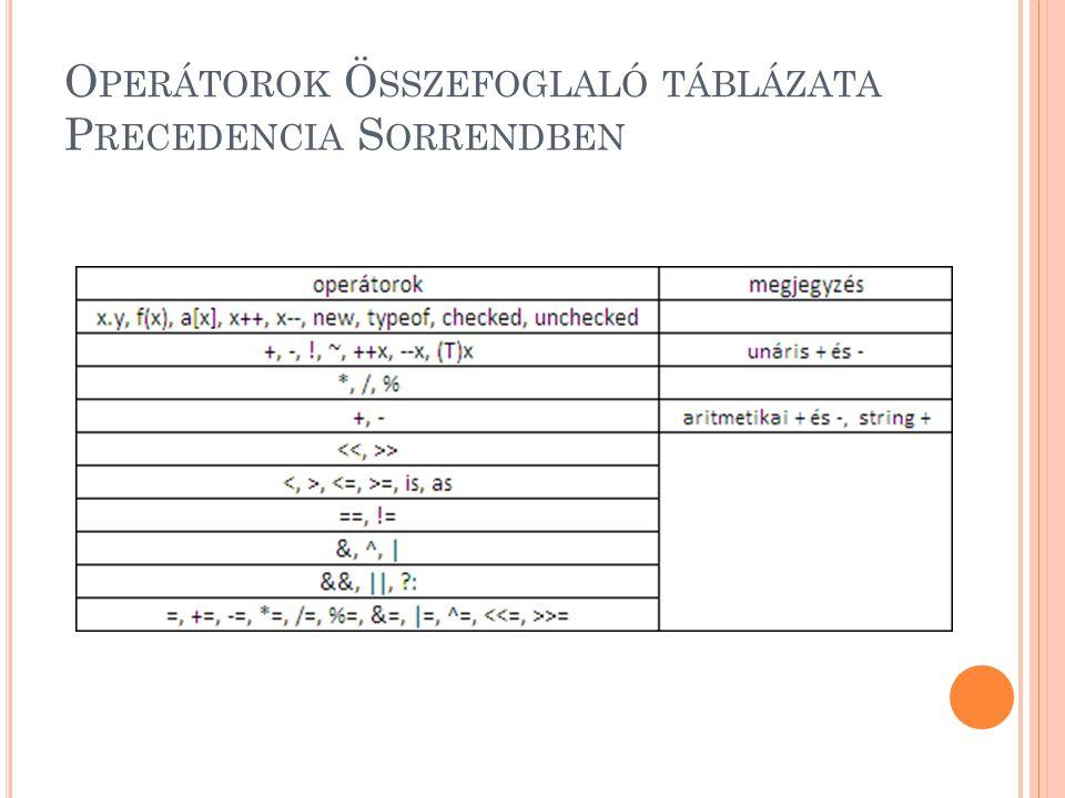 Operátorok Összefoglaló táblázata Precedencia Sorrendben