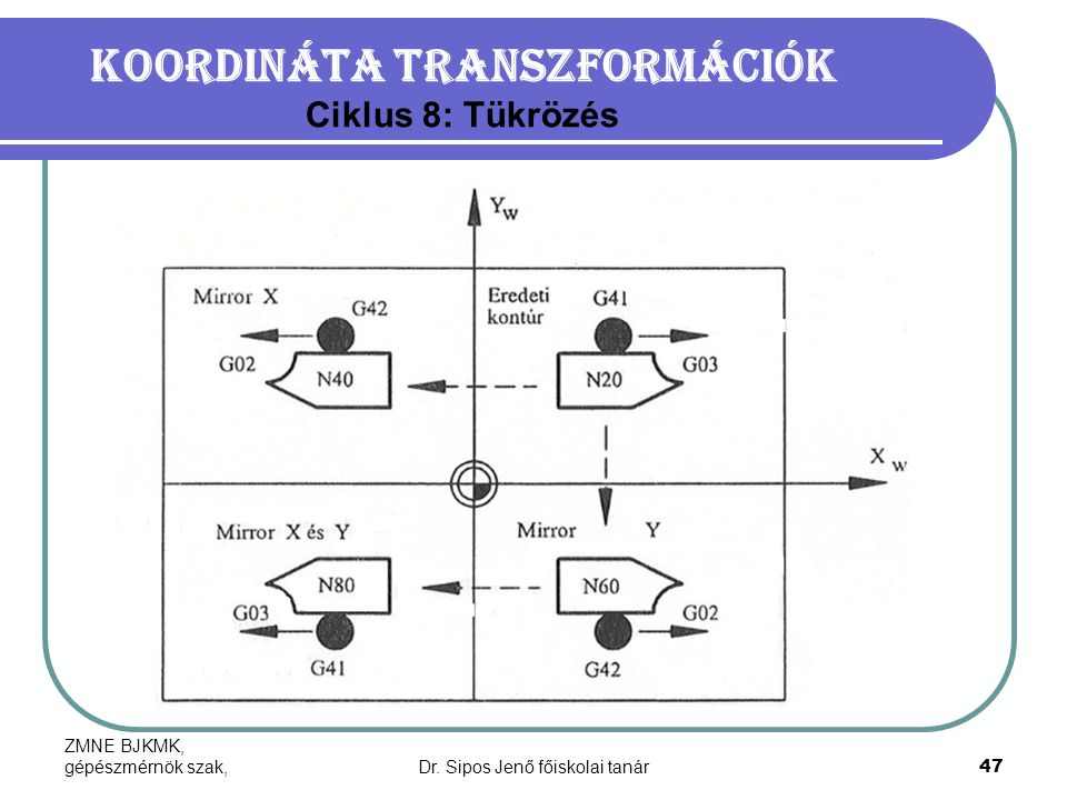 Koordináta transzformációk Ciklus 8: Tükrözés