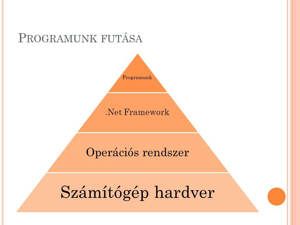 Számítógép hardver Programunk futása Operációs rendszer .Net Framework